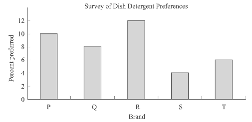 #GREpracticequestion How much greater is the preference for Brand Q over Brand S.png