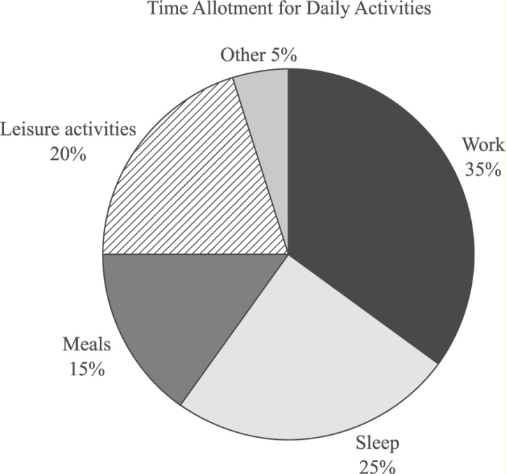 #GREpracticequestion Based on the graph, what is the ratio of work time to leisure time.jpg
