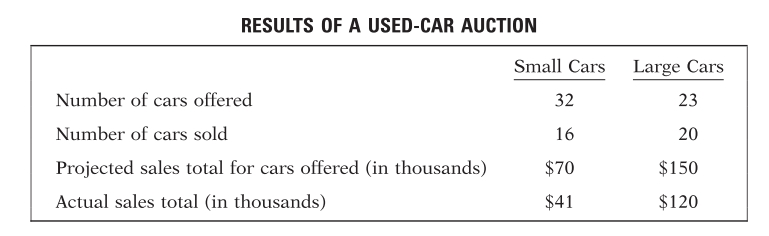 #GREpracticequestion For the large cars sold at an auction.jpg