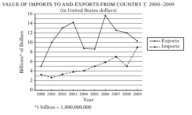 #GREpracticequestion If it were discovered that the value of imports shown.jpg