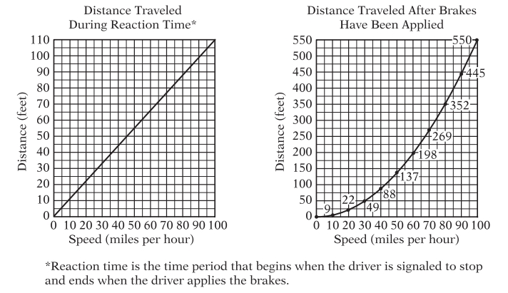 #GREpracticequestion Of the following, which is the greatest speed.jpg