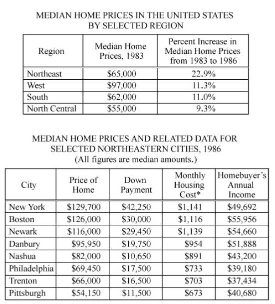 #GREpracticequestion In 1986, for which of the cities listed was the median.jpg