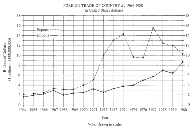 #GREpracticequestion For which year shown on the graph did exports.jpg