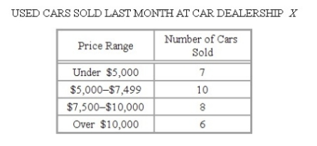 #GREpracticequestion For the 31 used cars sold last month at Car.jpg