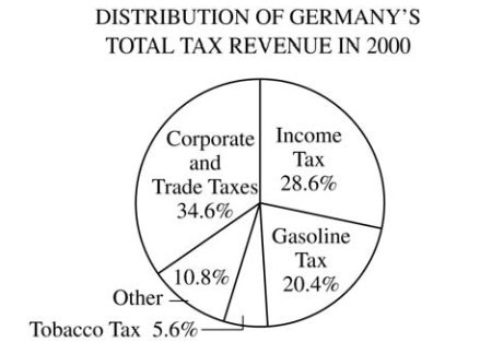 #GREpracticequestion In 2000 the amount of Germany's gasoline tax revenue was (2).jpg