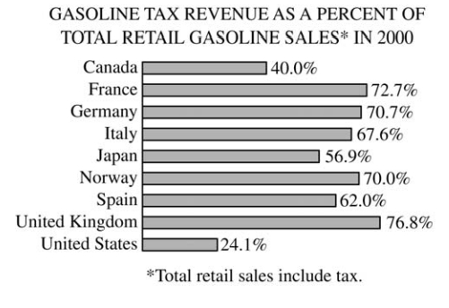 #GREpracticequestion In 2000 the amount of Germany's gasoline tax revenue was .jpg