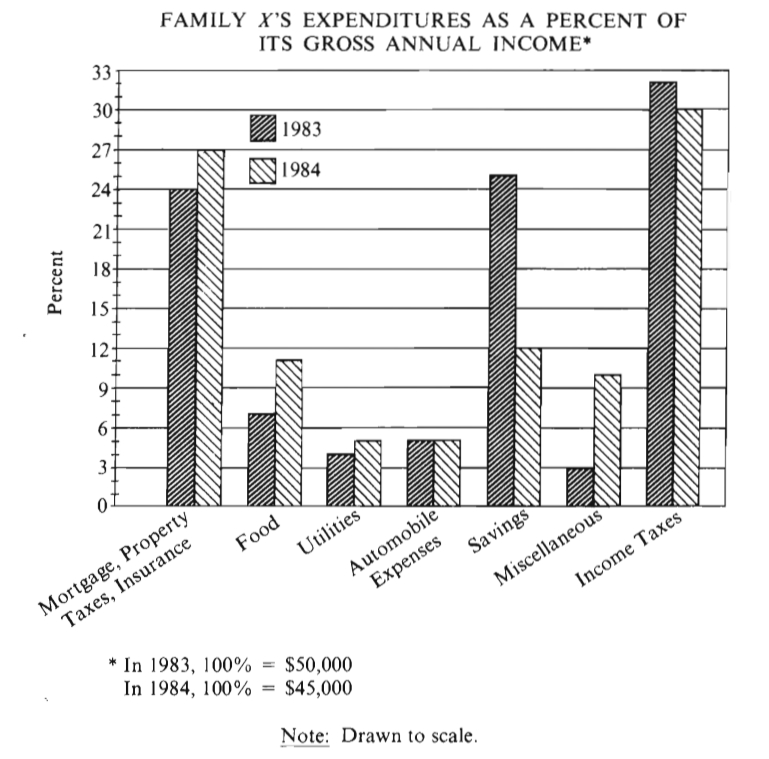 #GREpracticequestion  In 1984 for how many of the seven categories listed were expenditures greater.jpg